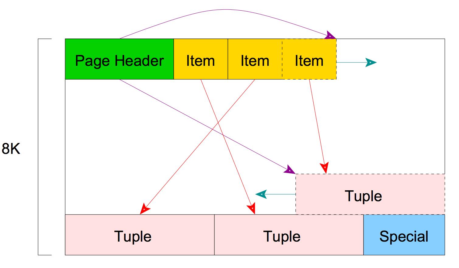 Showdown: MySQL 8 vs PostgreSQL 10